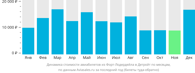 Динамика стоимости авиабилетов из Форт-Лодердейла в Детройт по месяцам