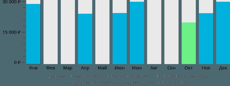 Динамика стоимости авиабилетов из Форт-Лодердейла в Норт-Элеутера по месяцам
