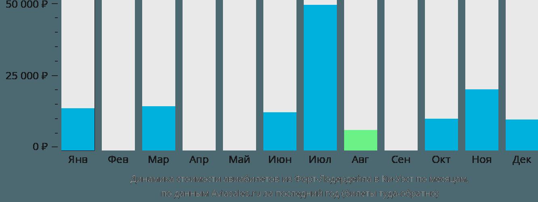 Динамика стоимости авиабилетов из Форт-Лодердейла в Ки-Уэст по месяцам