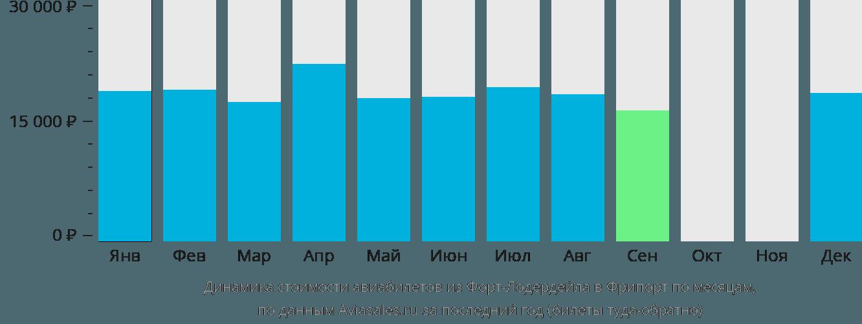 Динамика стоимости авиабилетов из Форт-Лодердейла в Фрипорт по месяцам
