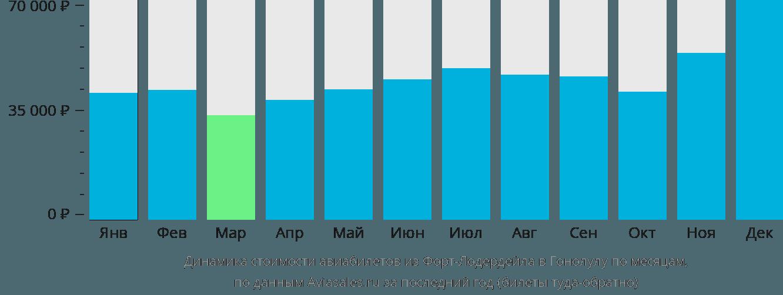 Динамика стоимости авиабилетов из Форт-Лодердейла в Гонолулу по месяцам