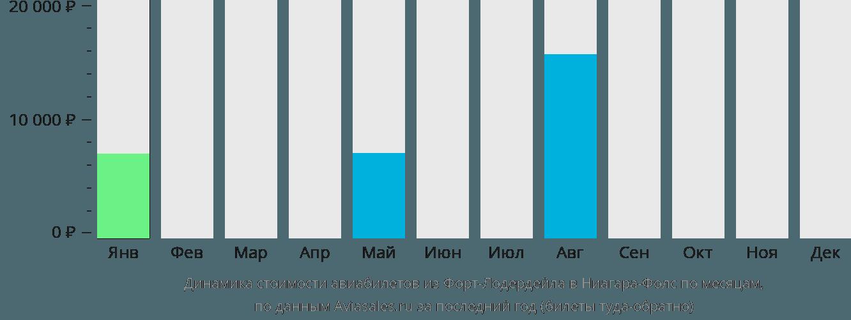 Динамика стоимости авиабилетов из Форт-Лодердейла в Ниагара-Фолс по месяцам