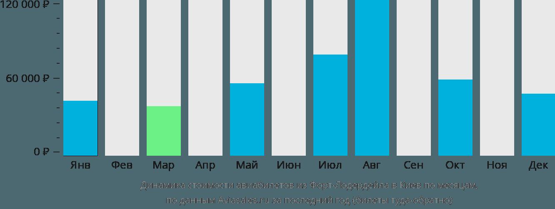 Динамика стоимости авиабилетов из Форт-Лодердейла в Киев по месяцам