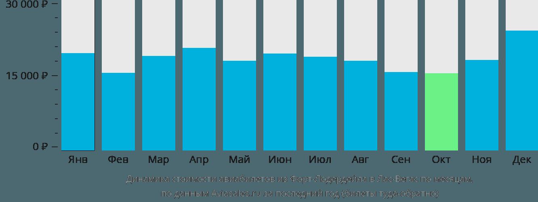 Динамика стоимости авиабилетов из Форт-Лодердейла в Лас-Вегас по месяцам