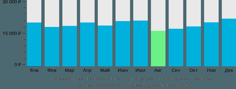 Динамика стоимости авиабилетов из Форт-Лодердейла в Лос-Анджелес по месяцам