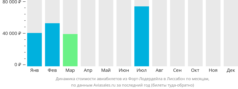 Динамика стоимости авиабилетов из Форт-Лодердейла в Лиссабон по месяцам