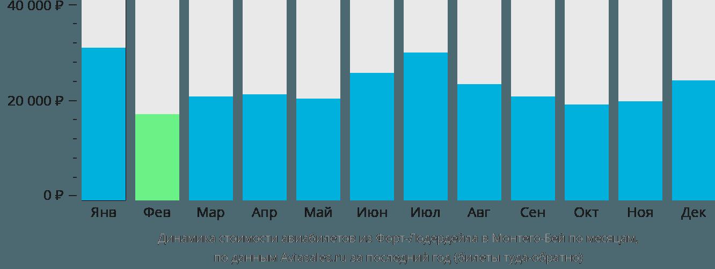 Динамика стоимости авиабилетов из Форт-Лодердейла в Монтего-Бей по месяцам