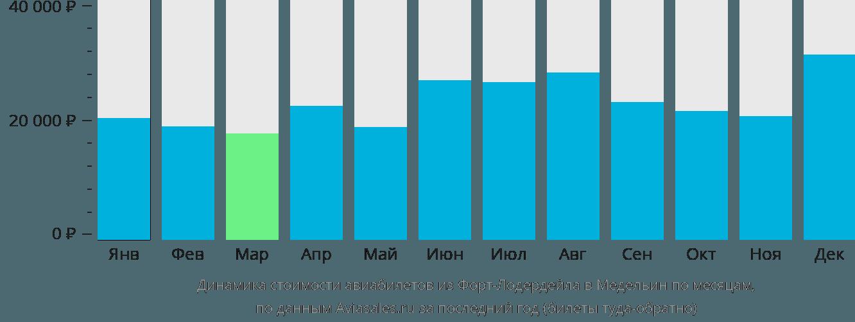 Динамика стоимости авиабилетов из Форт-Лодердейла в Медельин по месяцам
