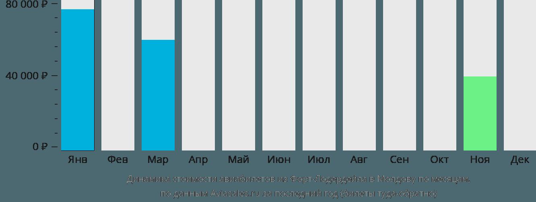 Динамика стоимости авиабилетов из Форт-Лодердейла в Молдову по месяцам