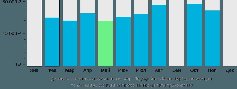 Динамика стоимости авиабилетов из Форт-Лодердейла в Марш-Харбор по месяцам