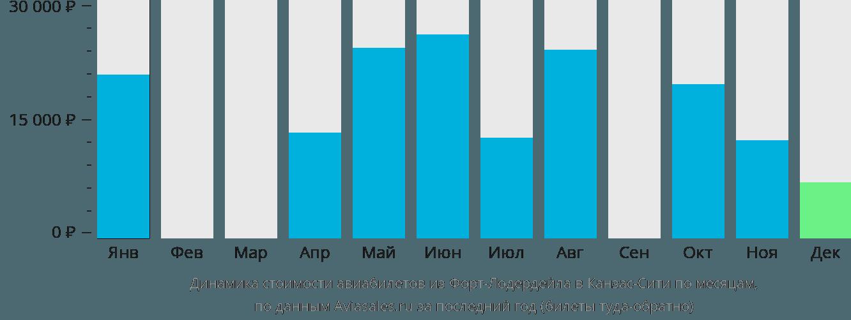 Динамика стоимости авиабилетов из Форт-Лодердейла в Канзас-Сити по месяцам