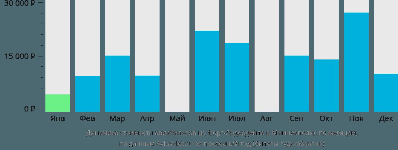 Динамика стоимости авиабилетов из Форт-Лодердейла в Миннеаполис по месяцам