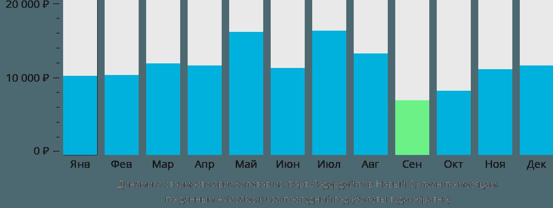 Динамика стоимости авиабилетов из Форт-Лодердейла в Новый Орлеан по месяцам