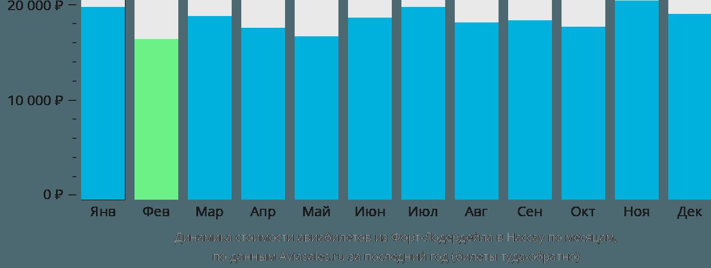 Динамика стоимости авиабилетов из Форт-Лодердейла в Нассау по месяцам