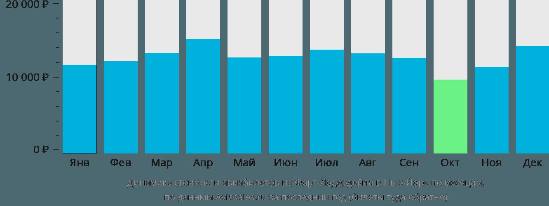 Динамика стоимости авиабилетов из Форт-Лодердейла в Нью-Йорк по месяцам
