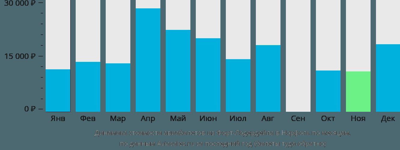 Динамика стоимости авиабилетов из Форт-Лодердейла в Норфолк по месяцам