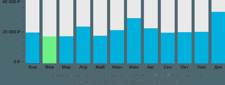 Динамика стоимости авиабилетов из Форт-Лодердейла в Порт-о-Пренс по месяцам
