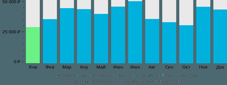 Динамика стоимости авиабилетов из Форт-Лодердейла в Париж по месяцам