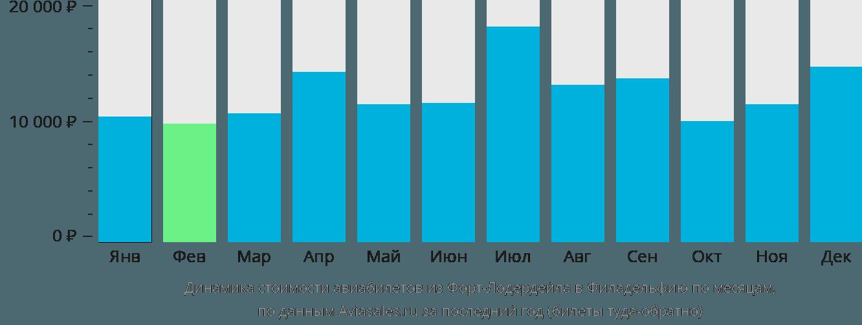 Динамика стоимости авиабилетов из Форт-Лодердейла в Филадельфию по месяцам