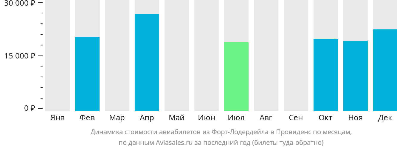 Динамика стоимости авиабилетов из Форт-Лодердейла в Провиденс по месяцам