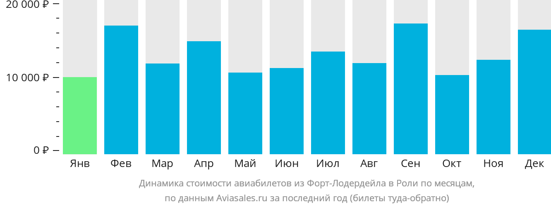 Динамика стоимости авиабилетов из Форт-Лодердейла в Роли по месяцам