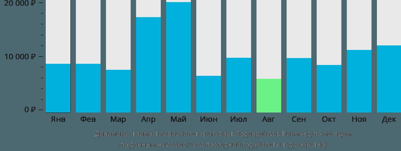 Динамика стоимости авиабилетов из Форт-Лодердейла в Ричмонд по месяцам