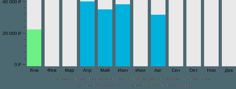 Динамика стоимости авиабилетов из Форт-Лодердейла в Сакраменто по месяцам