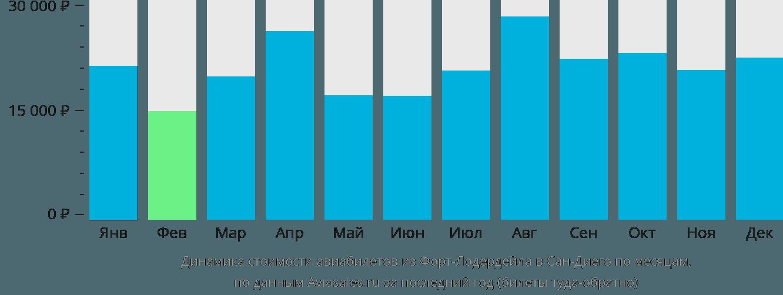 Динамика стоимости авиабилетов из Форт-Лодердейла в Сан-Диего по месяцам
