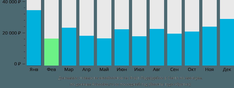 Динамика стоимости авиабилетов из Форт-Лодердейла в Сиэтл по месяцам