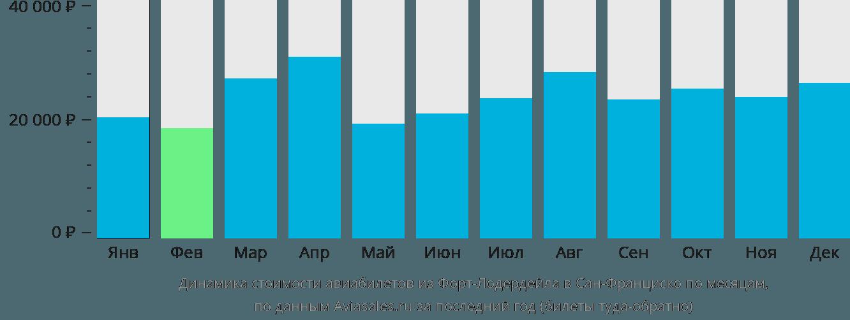 Динамика стоимости авиабилетов из Форт-Лодердейла в Сан-Франциско по месяцам