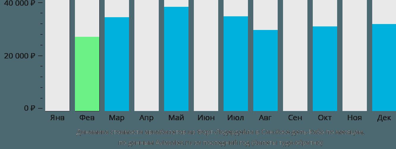 Динамика стоимости авиабилетов из Форт-Лодердейла в Сан-Хосе-дель-Кабо по месяцам