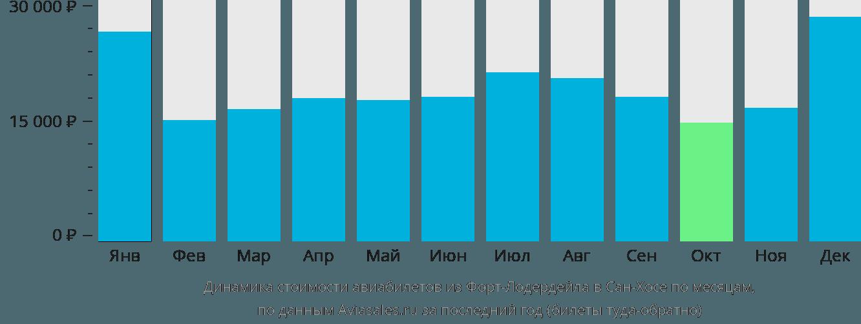 Динамика стоимости авиабилетов из Форт-Лодердейла в Сан-Хосе по месяцам