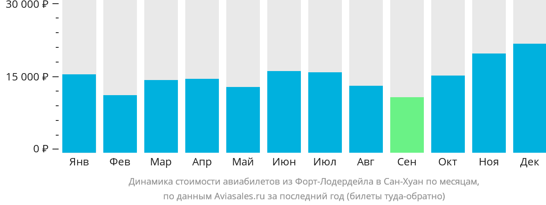 Динамика стоимости авиабилетов из Форт-Лодердейла в Сан-Хуан по месяцам