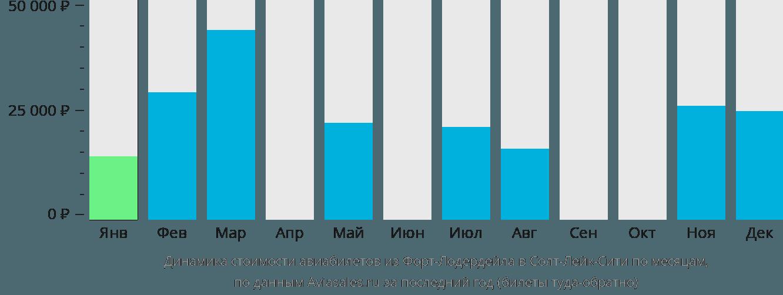 Динамика стоимости авиабилетов из Форт-Лодердейла в Солт-Лейк-Сити по месяцам
