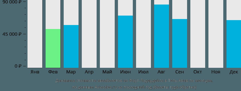 Динамика стоимости авиабилетов из Форт-Лодердейла в Тель-Авив по месяцам