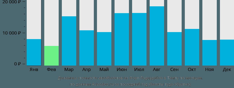 Динамика стоимости авиабилетов из Форт-Лодердейла в Тампу по месяцам