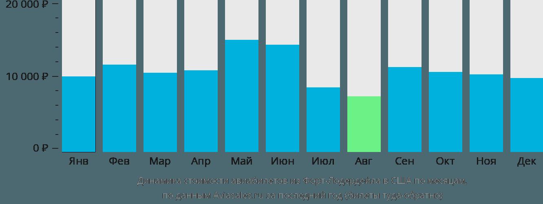 Динамика стоимости авиабилетов из Форт-Лодердейла в США по месяцам