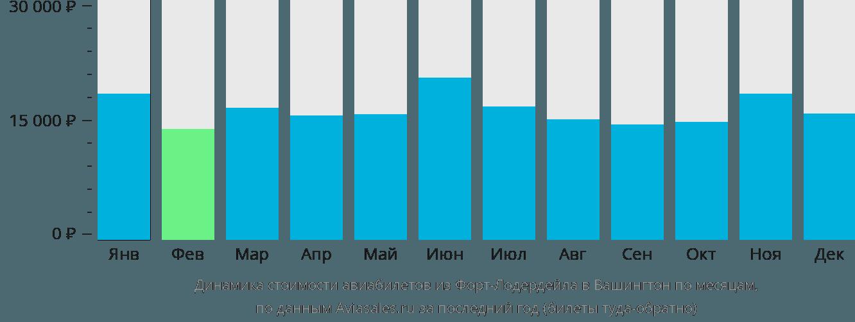 Динамика стоимости авиабилетов из Форт-Лодердейла в Вашингтон по месяцам