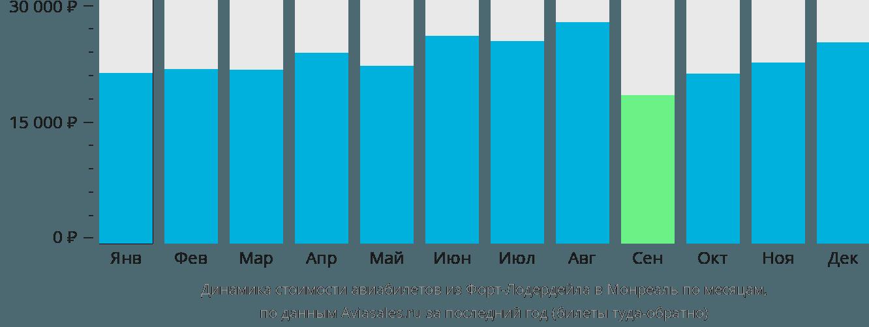 Динамика стоимости авиабилетов из Форт-Лодердейла в Монреаль по месяцам