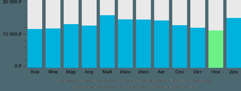 Динамика стоимости авиабилетов из Форт-Лодердейла в Торонто по месяцам