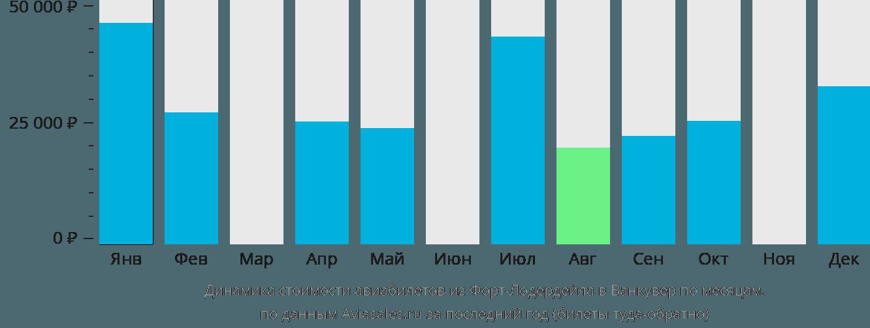 Динамика стоимости авиабилетов из Форт-Лодердейла в Ванкувер по месяцам