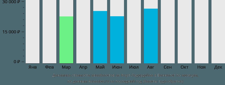 Динамика стоимости авиабилетов из Форт-Лодердейла в Виннипег по месяцам