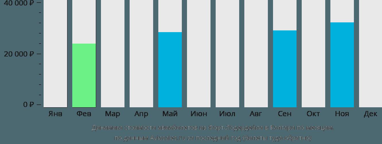 Динамика стоимости авиабилетов из Форт-Лодердейла в Калгари по месяцам