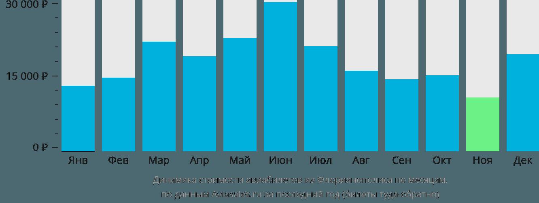 Динамика стоимости авиабилетов из Флорианополиса по месяцам