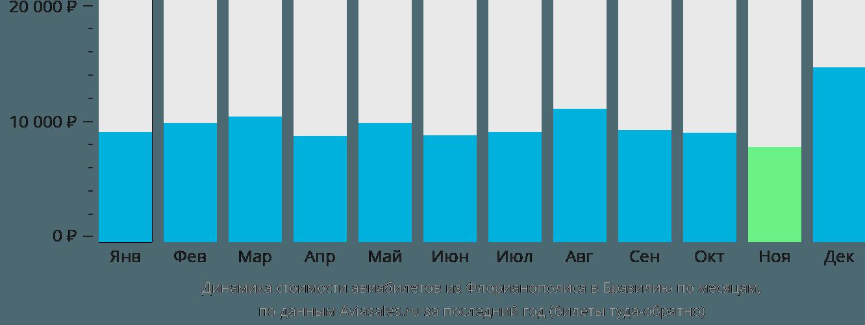 Динамика стоимости авиабилетов из Флорианополиса в Бразилию по месяцам