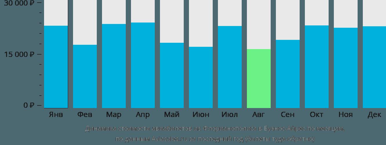 Динамика стоимости авиабилетов из Флорианополиса в Буэнос-Айрес по месяцам