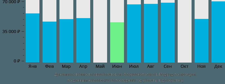 Динамика стоимости авиабилетов из Флорианополиса в Мадрид по месяцам