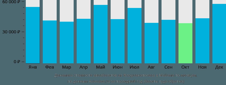 Динамика стоимости авиабилетов из Флорианополиса в Майами по месяцам