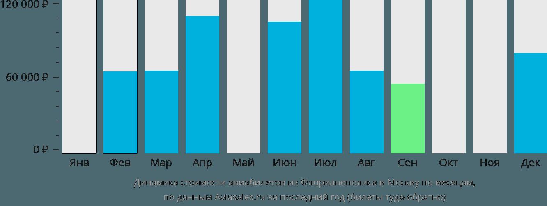 Динамика стоимости авиабилетов из Флорианополиса в Москву по месяцам