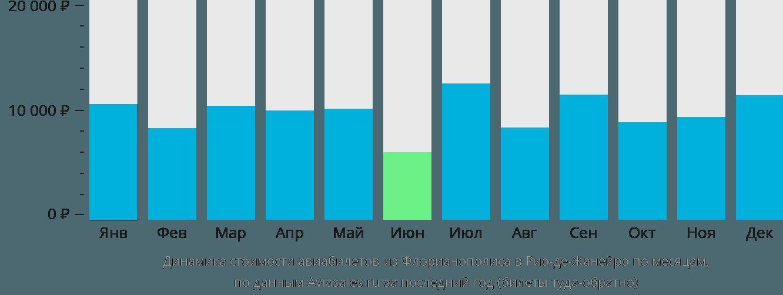 Динамика стоимости авиабилетов из Флорианополиса в Рио-де-Жанейро по месяцам
